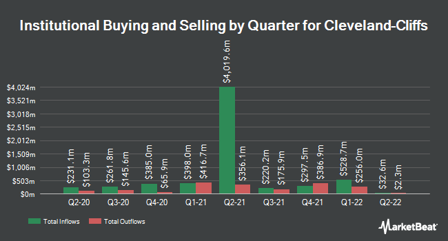 Institutional Ownership by Quarter for Cleveland-Cliffs (NYSE:CLF)