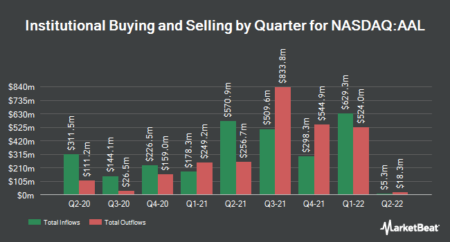 Institutional Ownership by Quarter for American Airlines Group (NASDAQ:AAL)