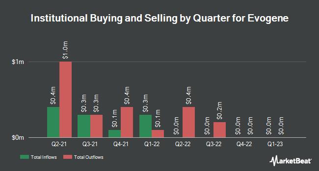 Institutional Ownership by Quarter for Evogene (NASDAQ:EVGN)