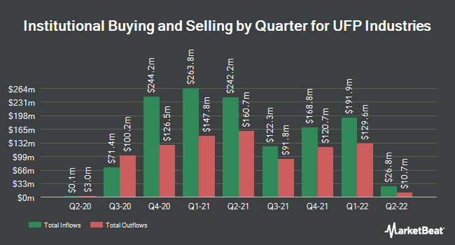 Institutional Ownership by Quarter for Universal Forest Products (NASDAQ:UFPI)