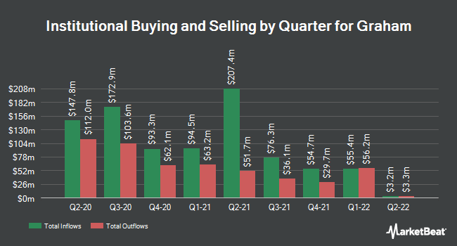 Institutional Ownership by Quarter for Graham (NYSE:GHC)