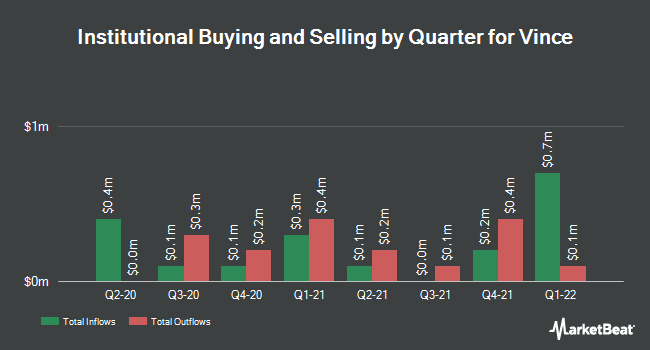 Institutional Ownership by Quarter for Vince Holding Corp. (NYSE:VNCE)