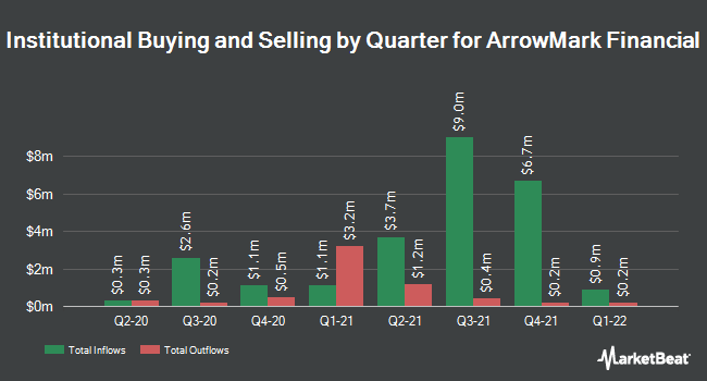 Institutional Ownership by Quarter for StoneCastle Financial (NASDAQ:BANX)