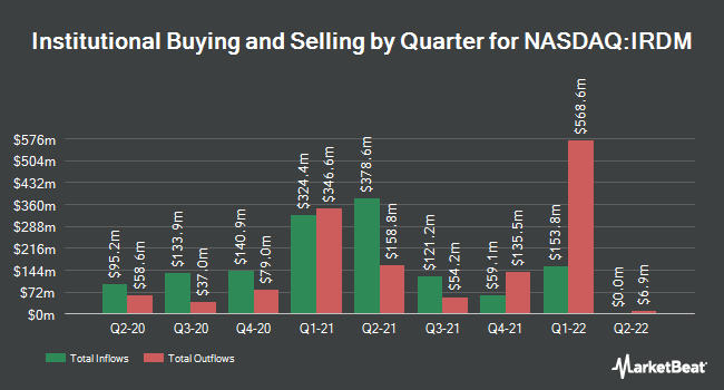 Institutional Ownership by Quarter for Iridium Communications (NASDAQ:IRDM)