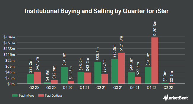Institutional Ownership by Quarter for iStar Financial (NYSE:STAR)