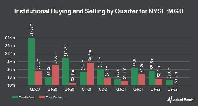 Institutional Ownership by Quarter for Macquarie Global Infr Total Rtrn Fnd (NYSE:MGU)
