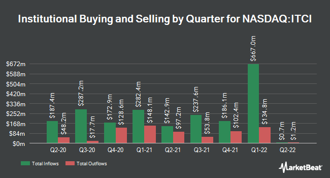Institutional Ownership by Quarter for Intra-Cellular Therapies (NASDAQ:ITCI)