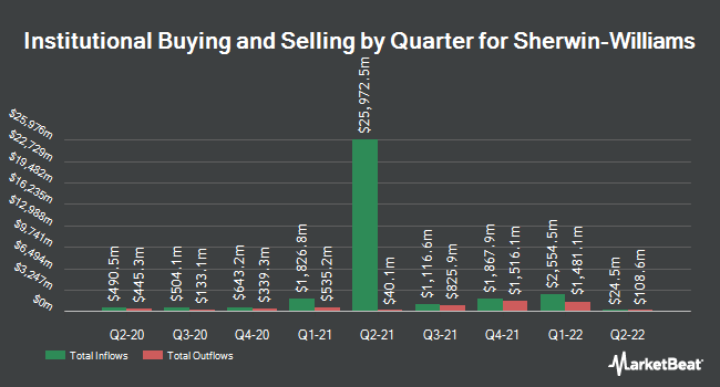 Institutional Ownership by Quarter for Sherwin-Williams (NYSE:SHW)