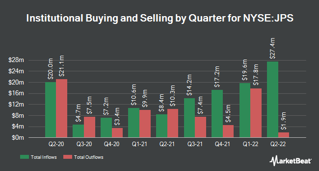 Institutional Ownership by Quarter for Nuveen Preferred & Income Securities Fnd (NYSE:JPS)