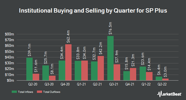 Institutional Ownership by Quarter for SP Plus (NASDAQ:SP)