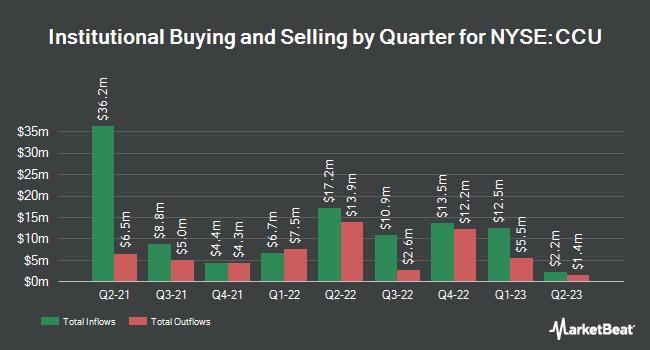 Institutional Ownership by Quarter for Compańía de las Cervecerías Unidas (NYSE:CCU)