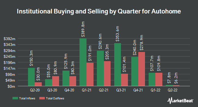 Institutional Ownership by Quarter for Autohome (NYSE:ATHM)