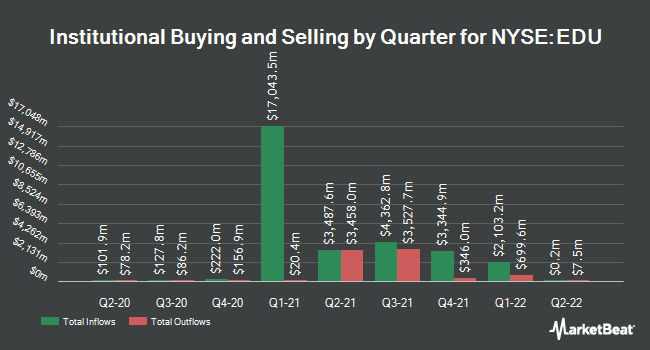 Institutional Ownership by Quarter for New Oriental (NYSE:EDU)