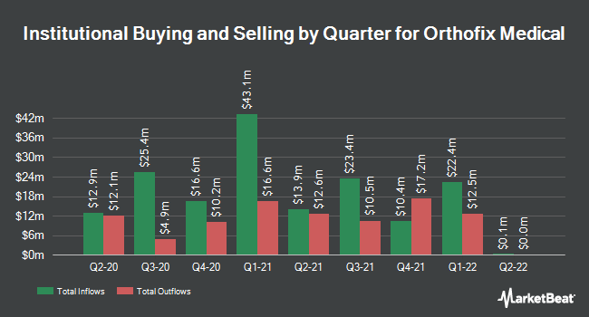 Institutional Ownership by Quarter for Orthofix (NASDAQ:OFIX)