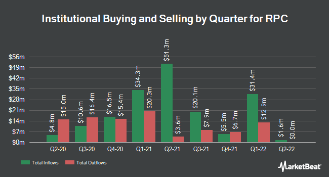 Institutional Ownership by Quarter for RPC (NYSE:RES)