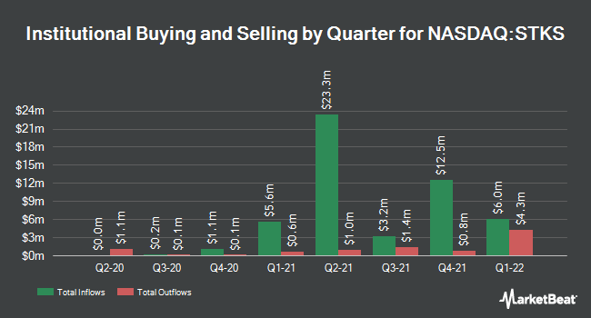 Institutional Ownership by Quarter for The ONE Group (NASDAQ:STKS)