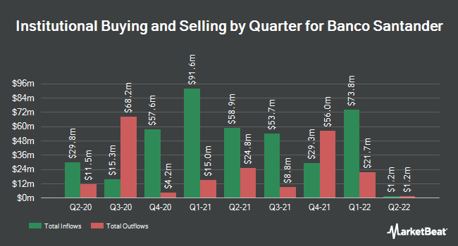 Institutional Ownership by Quarter for Santander Group (NYSE:SAN)