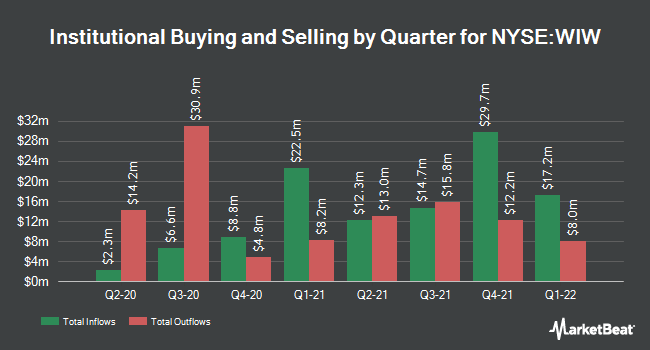 Institutional Ownership by Quarter for Wstrn Ast Clymr Infltn Lkd Opts & Inc Fd (NYSE:WIW)