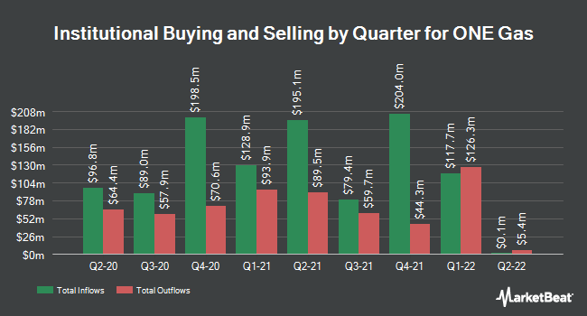Institutional Ownership by Quarter for ONE Gas (NYSE:OGS)