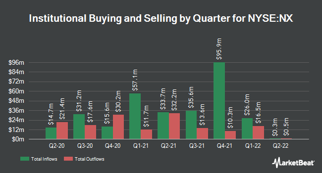 Institutional Ownership by Quarter for Quanex (NYSE:NX)