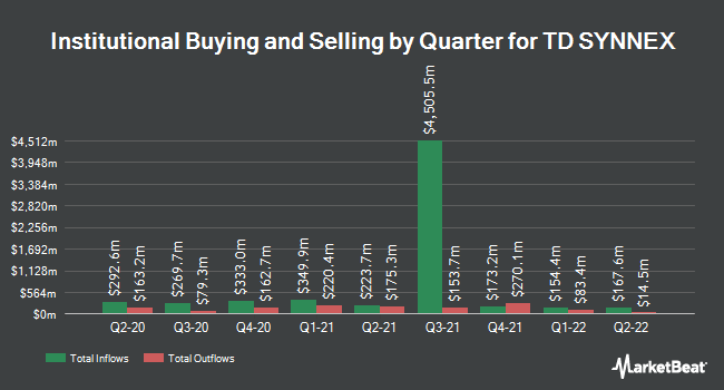 Institutional Ownership by Quarter for SYNNEX (NYSE:SNX)