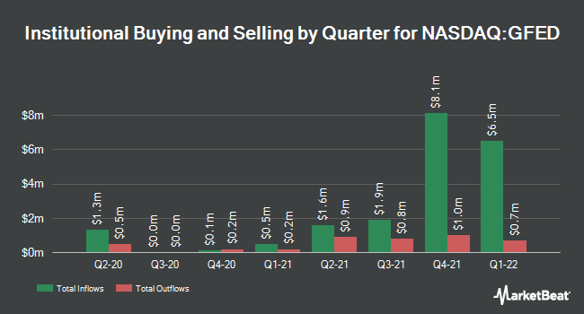 Institutional Ownership by Quarter for Guaranty Federal Bancshares (NASDAQ:GFED)