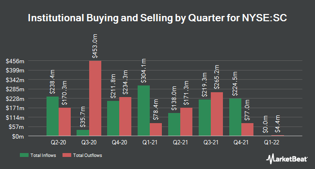 Institutional Ownership by Quarter for Santander Consumer USA (NYSE:SC)