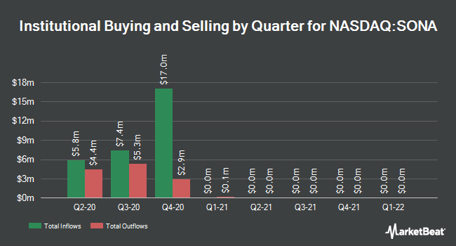 Institutional Ownership by Quarter for Southern National Bancorp of Virginia (NASDAQ:SONA)