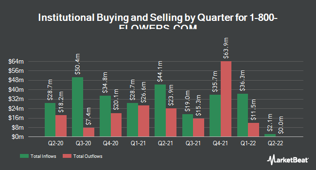 Institutional Ownership by Quarter for 1-800-Flowers (NASDAQ:FLWS)