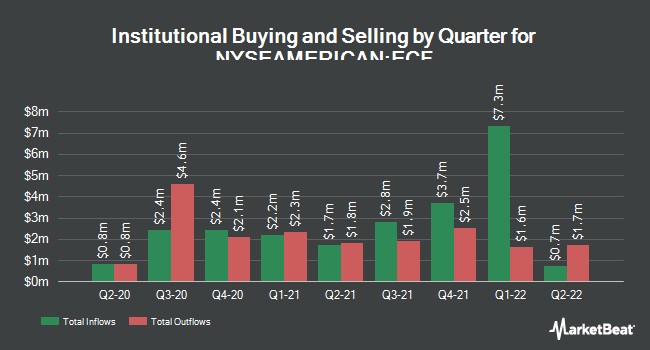 Institutional Ownership by Quarter for Ellsworth Growth and Income Fund (NYSEAMERICAN:ECF)