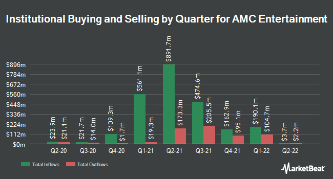 Institutional Ownership by Quarter for AMC Entertainment (NYSE:AMC)