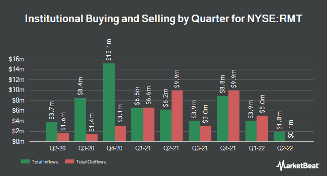 Institutional Ownership by Quarter for Royce Micro Capital Trust (NYSE:RMT)