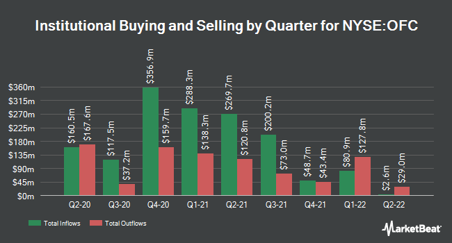 Institutional Ownership by Quarter for Corporate Office Properties Trust (NYSE:OFC)