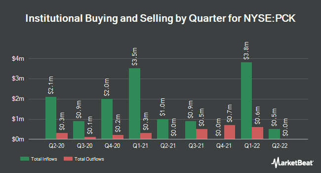 Institutional Ownership by Quarter for Pimco CA Muni. Income Fund II (NYSE:PCK)