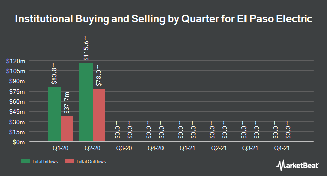 Institutional Ownership by Quarter for El Paso Electric Company (NYSE:EE)