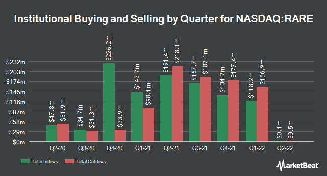 Institutional Ownership by Quarter for Ultragenyx Pharmaceutical (NASDAQ:RARE)