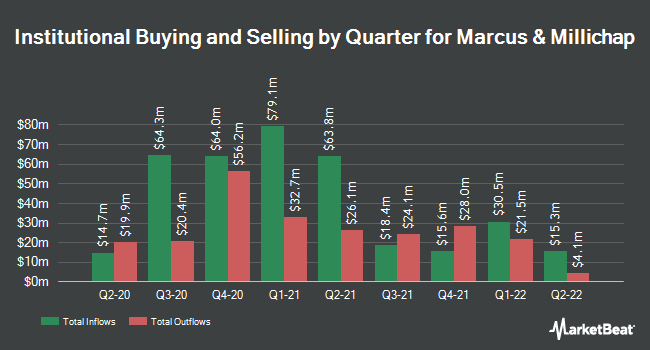 Institutional Ownership by Quarter for Marcus & Millichap (NYSE:MMI)