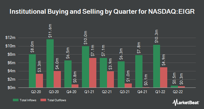 Institutional Ownership by Quarter for Eiger BioPharmaceuticals (NASDAQ:EIGR)