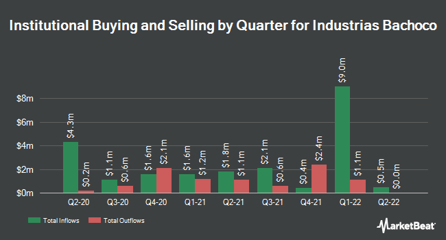 Institutional Ownership by Quarter for Bachoco (NYSE:IBA)