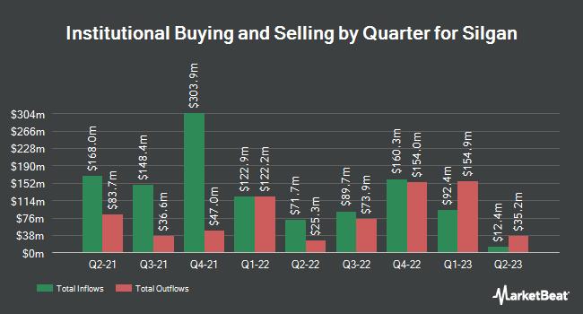 Institutional Ownership by Quarter for Silgan Holdings (NASDAQ:SLGN)