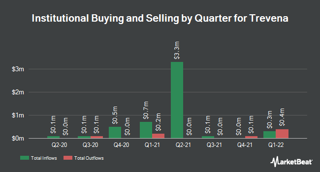 Institutional Ownership by Quarter for Trevena (NASDAQ:TRVN)
