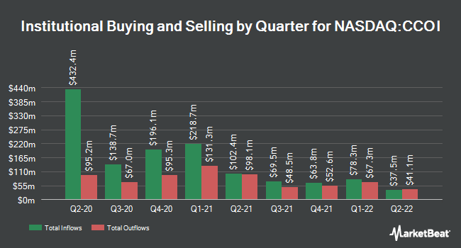 Institutional Ownership by Quarter for Cogent Communications (NASDAQ:CCOI)