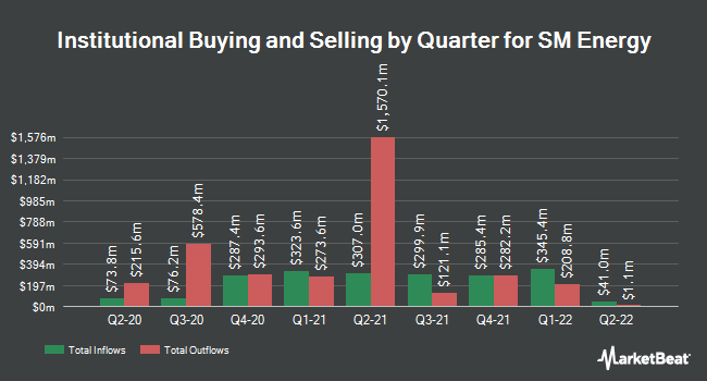 Institutional Ownership by Quarter for SM Energy (NYSE:SM)