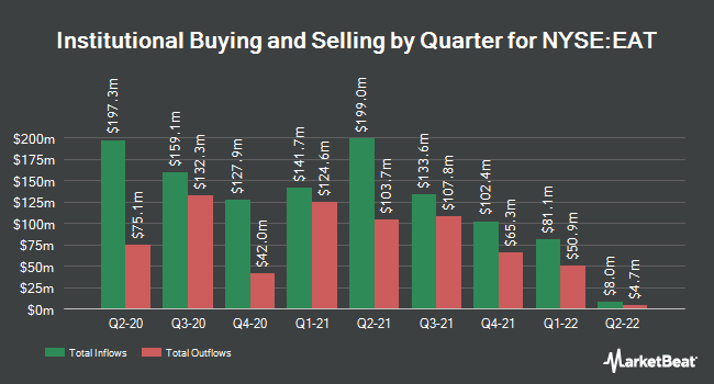 Institutional Ownership by Quarter for Brinker International (NYSE:EAT)