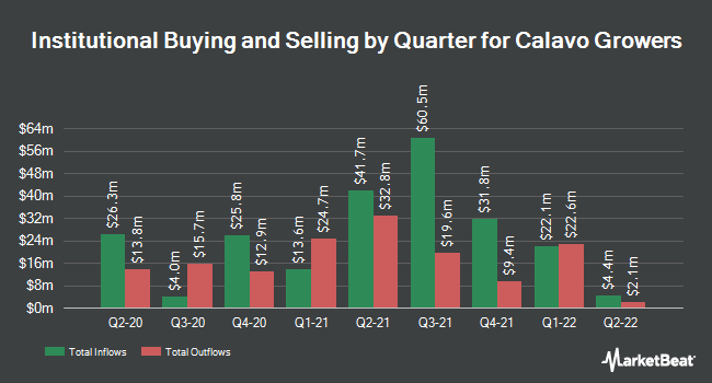 Institutional Ownership by Quarter for Calavo Growers (NASDAQ:CVGW)