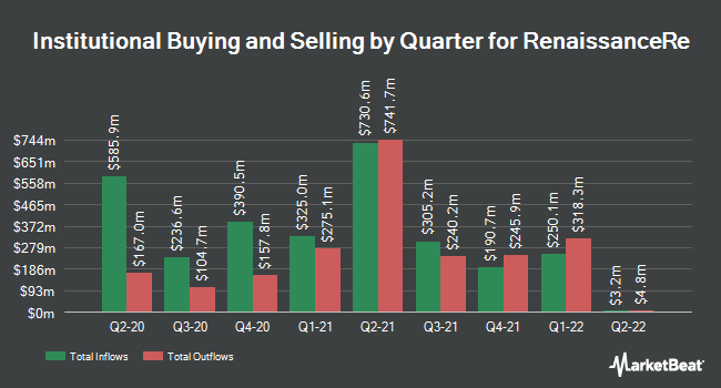 Institutional Ownership by Quarter for RenaissanceRe (NYSE:RNR)