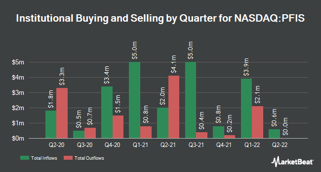 Institutional Ownership by Quarter for Peoples Financial Services (NASDAQ:PFIS)