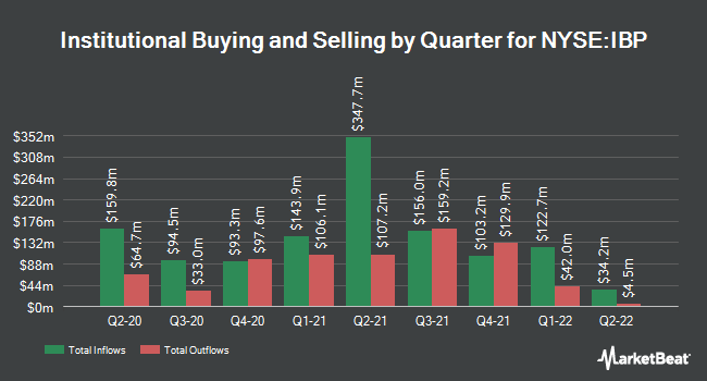 Institutional Ownership by Quarter for Installed Building Products (NYSE:IBP)