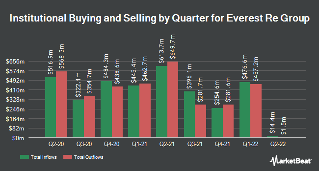 Institutional Ownership by Quarter for Everest Re Group (NYSE:RE)