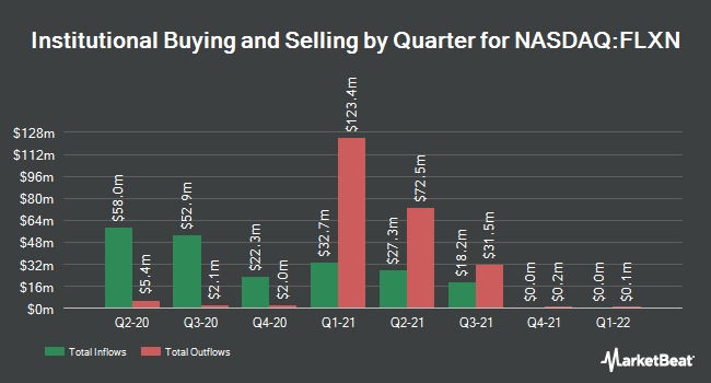 Institutional Ownership by Quarter for Flexion Therapeutics (NASDAQ:FLXN)